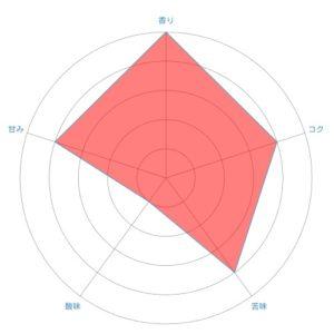 radar chart 17 300x300 - 高島屋珈琲のトラジャカロシ