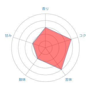 radar chart 2 2 300x300 - 高島屋珈琲のニカラグアコーヒーSHG