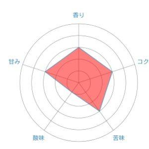 radar chart 3 1 300x300 - 高島屋珈琲のウガンダ ムバレ A-cup
