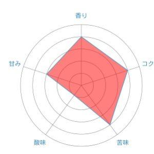 radar chart 6 300x300 - 高島屋珈琲のマンデリン再び
