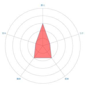 radar chart 22 300x300 - スタバのコーヒー豆【アフリカキタム】飲んだ感想を正直に述べる
