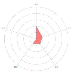 radar chart 23 300x300 - カルディのマンデリンフレンチはおすすめ?飲んだ感想を正直に述べる
