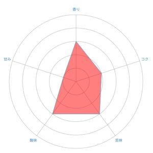 radar chart 25 300x300 - テーラードコーヒーのマンデリン「トゥルーブルー」飲んだ感想を正直に述べる