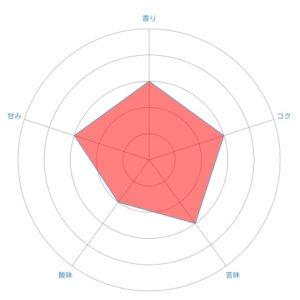 radar chart 27 300x300 - ローソンで買えるブルーマウンテンブレンドを飲んで思ったこと