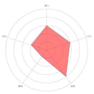 radar chart 29 300x300 - 堀口珈琲のコーヒー豆「ブレンド#7フレンチロースト」味の感想