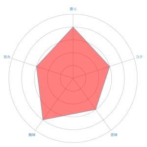 radar chart 31 300x300 - マチカフェのハワイコナ