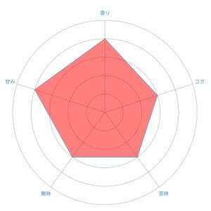 radar chart 32 300x300 - 土居珈琲のグァテマラは口コミ通りおいしいのか感想を正直に述べる