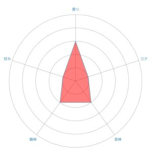radar chart 33 300x300 - ファミマカフェのブレンドの味は?