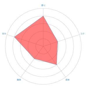 radar chart 34 300x300 - 土居珈琲のエルサルバドルは評判通りおいしいのか感想を正直に述べる