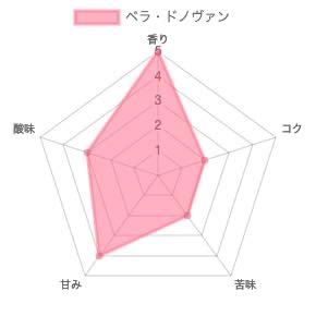 th chart 41 - ブルーボトルコーヒー青山「ベラ・ドノヴァン」の風味をレビュー