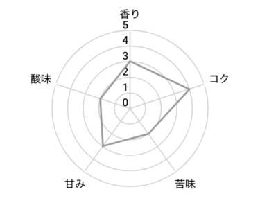 東京コーヒー「オーガニックブレンド」の味の評価