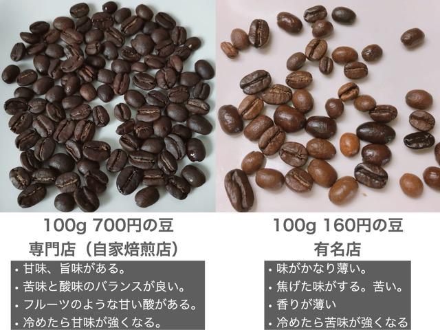 高いコーヒー豆と安いコーヒー豆の比較1
