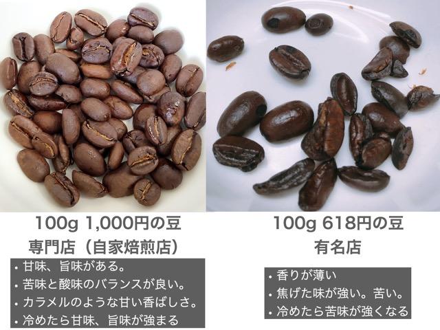 高いコーヒー豆と安いコーヒー豆の比較2
