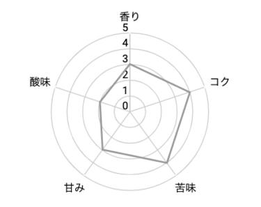 丸山珈琲 スマトラ・セミウォッシュトの味の評価