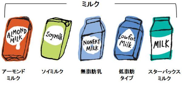 starbucks almondmilk3 600x294 - スタバのミルクを豆乳・ブレべ・無脂肪乳に変更するカスタマイズと歴史も解説