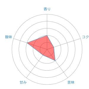 radar chart 5 - セブンプレミアム「モカブレンド」を飲んだ感想を正直に述べる