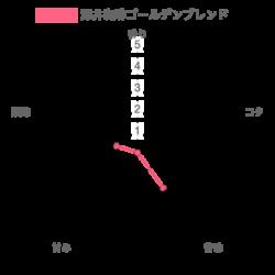 chart 26 250x250 - 澤井珈琲はまずい?コーヒー豆3種を楽天通販で買ったレビューまとめ