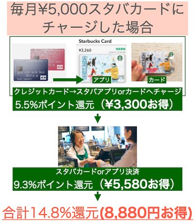 How much will you save if you charge your Starbucks card for 5000 yen every month - スタバカードの使い方・作り方・チャージ方法・4つのメリット・残高確認