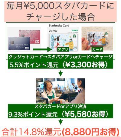毎月5000円スタバカードにチャージしたらいくらお得になるのか?