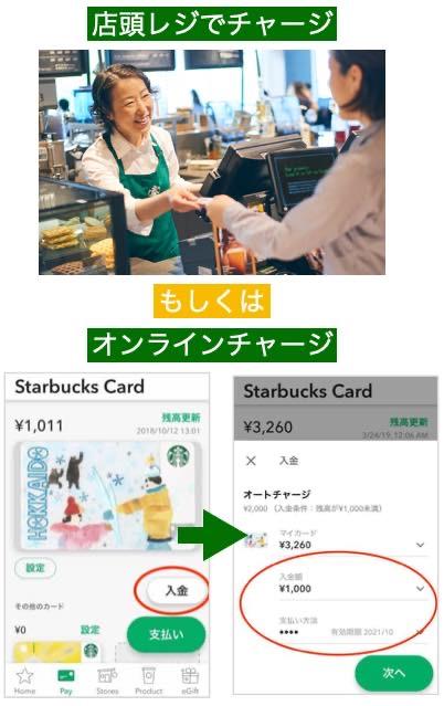 スターバックスカードのチャージ方法