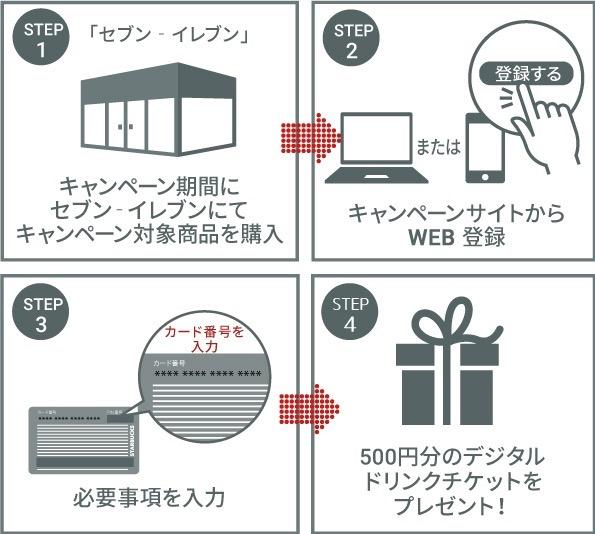 th oubo top - スタバカードをセブンイレブンで買うとドリンクチケット500円分貰えます