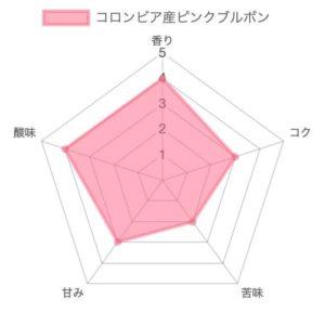 th chart 41 300x300 - 【箕面】ゴールドキャッスルコーヒーの豆を購入した正直な感想