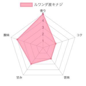 th chart 43 300x300 - 【箕面】ゴールドキャッスルコーヒーの豆を購入した正直な感想