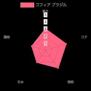 chart 43 - 【山形・鶴岡】コフィアのコーヒー豆5種類を飲んだ正直な感想を述べる