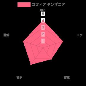 chart 44 - 【山形・鶴岡】コフィアのコーヒー豆5種類を飲んだ正直な感想を述べる