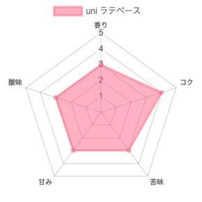 th chart 46 - ユニコーヒー横浜のクラフトコーヒーとラテベースの感想を正直に述べる
