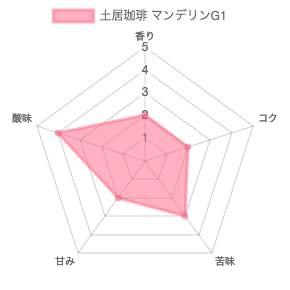 th chart 49 - 土居珈琲のコーヒー豆「マンデリンG1」を飲んだ感想を正直に述べる