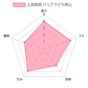 th chart 50 - 土居珈琲のコーヒー豆「バリアラビカ神山」を飲んだ感想を正直に述べる