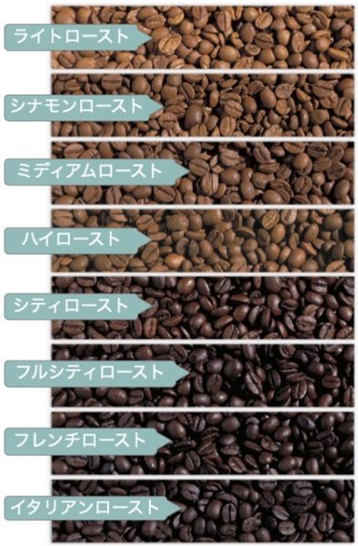 Coffee roasting degree 394x600 - コーヒー豆の種類や味の違い|お気に入りの豆を探すたった1つのコツ