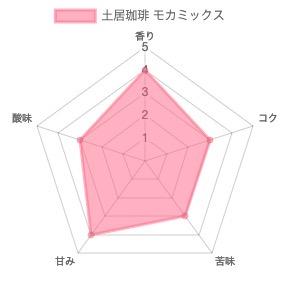 th chart 52 - 土居珈琲のコーヒー豆「モカミックス」を飲んだ感想を正直に述べる