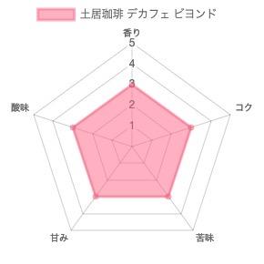 th chart 54 - 土居珈琲のコーヒー豆「デカフェ ビヨンド」を飲んだ正直な感想