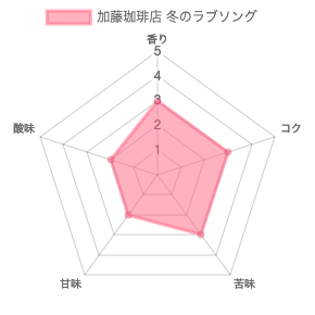 chart 7 - 加藤珈琲店のコーヒー豆「冬のラブソング」飲んだ正直な感想