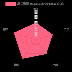 chart 11 - 堀口珈琲のおすすめコーヒー豆ランキング 6種類の中から紹介