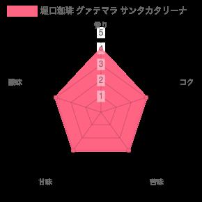 chart 12 - 堀口珈琲のおすすめコーヒー豆ランキング 6種類の中から紹介