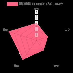 chart 58 - 堀口珈琲のおすすめコーヒー豆ランキング|6種類の中から紹介