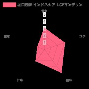 chart 60 - 堀口珈琲のおすすめコーヒー豆ランキング 6種類の中から紹介