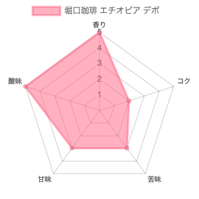 chart 61 - 堀口珈琲のおすすめコーヒー豆ランキング 6種類の中から紹介