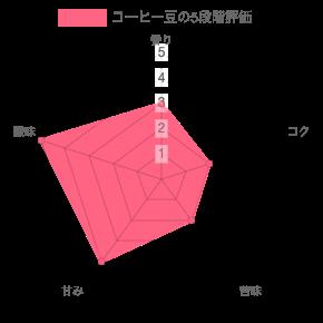 Kurasu Kyoto 冬萌シーズナルブレンドを5段階評価