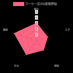 chart 84 - コーヒー豆通販レビュー|帷子珈琲パナマ ハートマン農園ウォッシュド