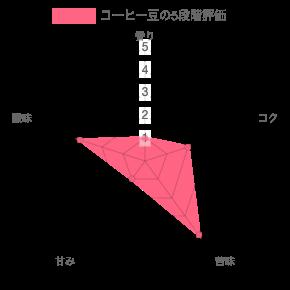 chart 100 - コーヒー豆の通販レビュー|イノダコーヒ キリマンジャロブレンド