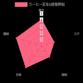 chart 2021 03 28T120912.598 - SOT COFFEE台湾ゲイシャなどコーヒーギフトボックスの感想