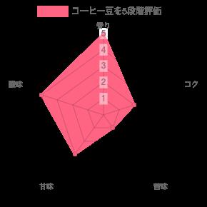 chart 2021 03 28T121752.413 - SOT COFFEE台湾ゲイシャなどコーヒーギフトボックスの感想