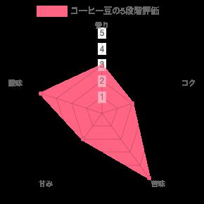 chart 85 - コーヒー豆通販レビュー|帷子珈琲ケニア キリニャガABキアンジルFW