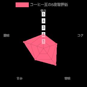 コーヒー豆を5段階評価したグラフ