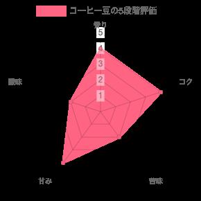 chart 96 - コーヒー豆通販レビュー|wabisuke(ワビスケ)旅のヒト