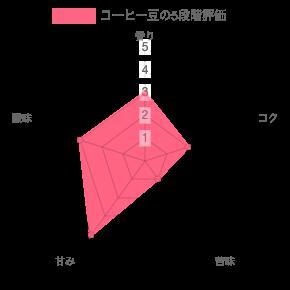 chart 97 - コーヒー豆通販レビュー|wabisuke(ワビスケ)エチオピア イリガチェフG1フローラル